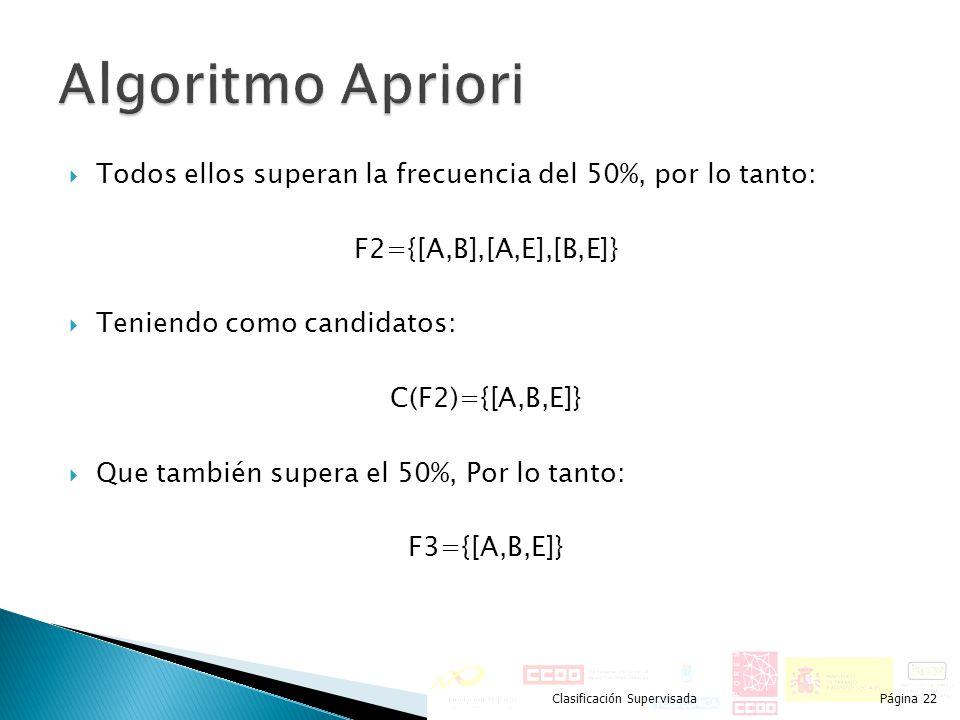 Algoritmo Apriori Todos ellos superan la frecuencia del 50%, por lo tanto: F2={[A,B],[A,E],[B,E]} Teniendo como candidatos: